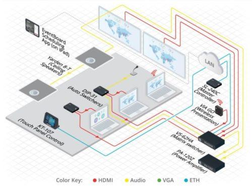 KRAMER Control Plate-forme de contrôle basée sur le cloud