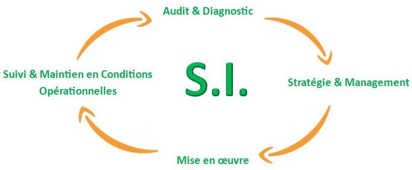 Système S.I. SI
